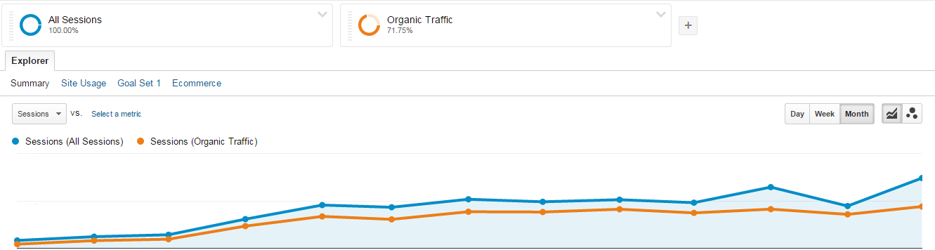 Google Analytics - Cabinet Wholesaler Traffic