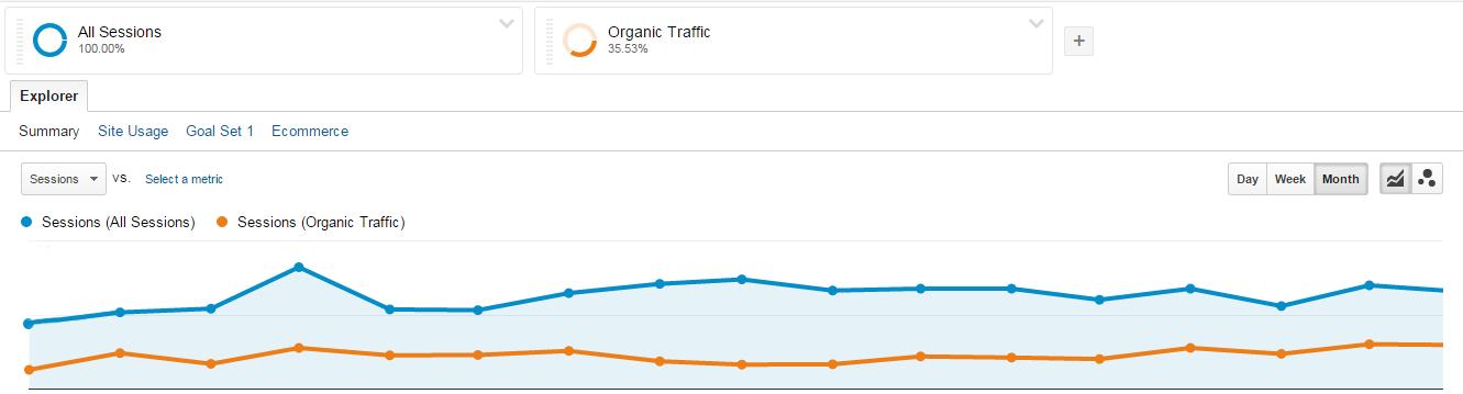 Google Analytics - Los Angeles Dentist - Traffic