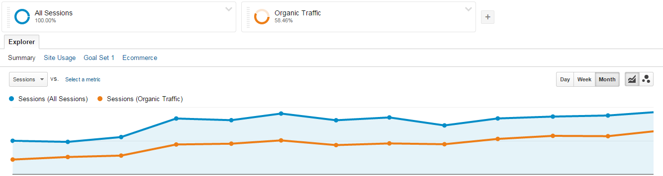 Google Analytics Traffic - SoCal MedSpa