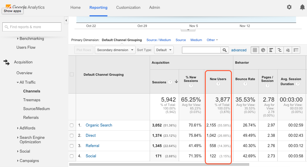 10 Practical, Reliable Focus Metrics You Should Be Tracking For Your Digital Marketing