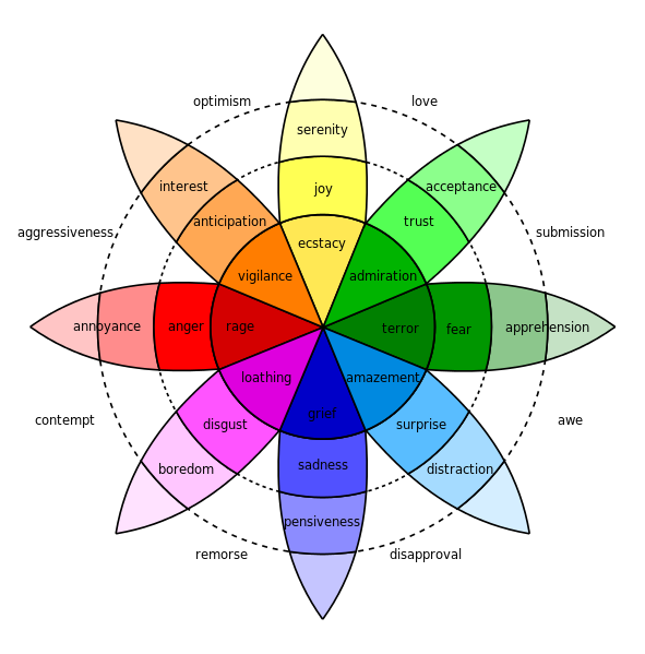 Robert Plutchik's Color Emotion Wheel