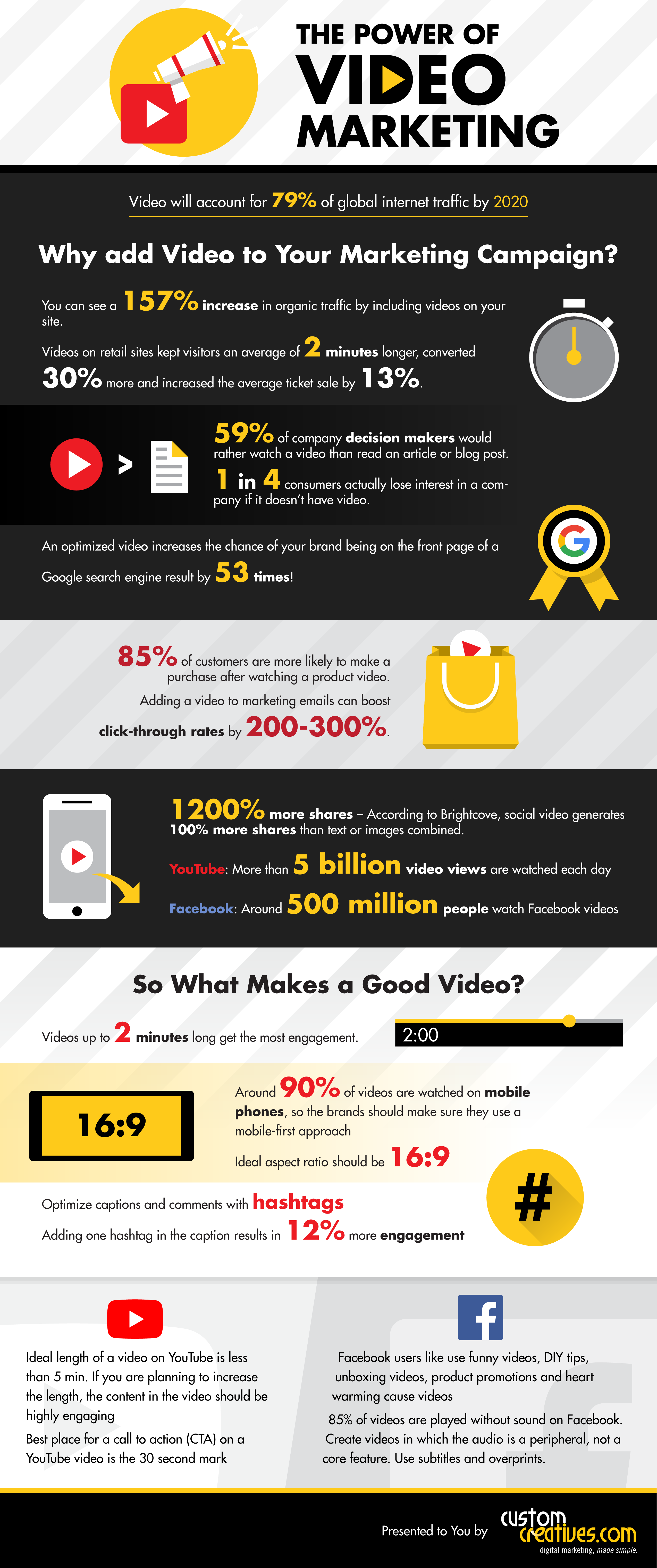 INFOGRAPHIC: Video Stats You Can't Ignore Any Longer