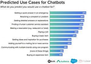 Bots for Business: 10 reasons | Custom Creatives Blog